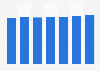 Nombre de brasseries actives en Allemagne 2010-2016