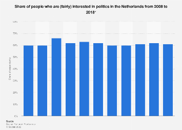 Share of people who are (fairly) interested in politics in the Netherlands 2008-2018