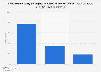 VR/AR users in U.S. by type of device 2018