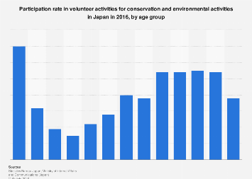 Volunteer participation rate for environmental activities in Japan 2016, by age group