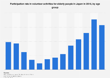 Volunteer participation rate for the elderly in Japan 2016, by age group
