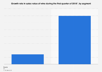 Italy: growth rate in wine sales value Q1 2018, by segment