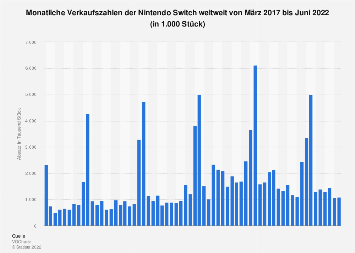 Monatliche Verkaufszahlen der Nintendo Switch weltweit bis Juli 2019