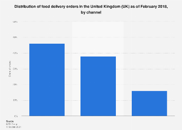 Channels used to order takeaway food delivery in the UK 2018