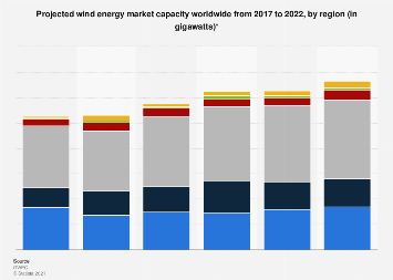 Global wind energy market capacity by region 2017-2022