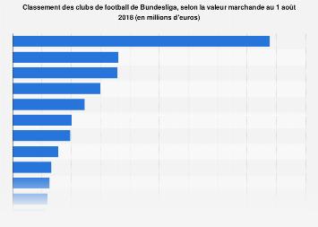 Valeur marchande des clubs allemands de Bundesliga en 2018