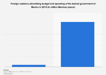 Mexico: foreign relations government ad budget & spend 2016