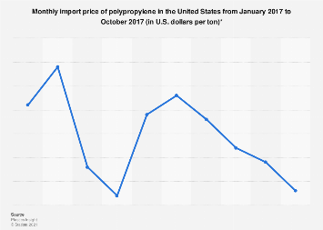 Polypropylene import price monthly U S  2017 | Statista