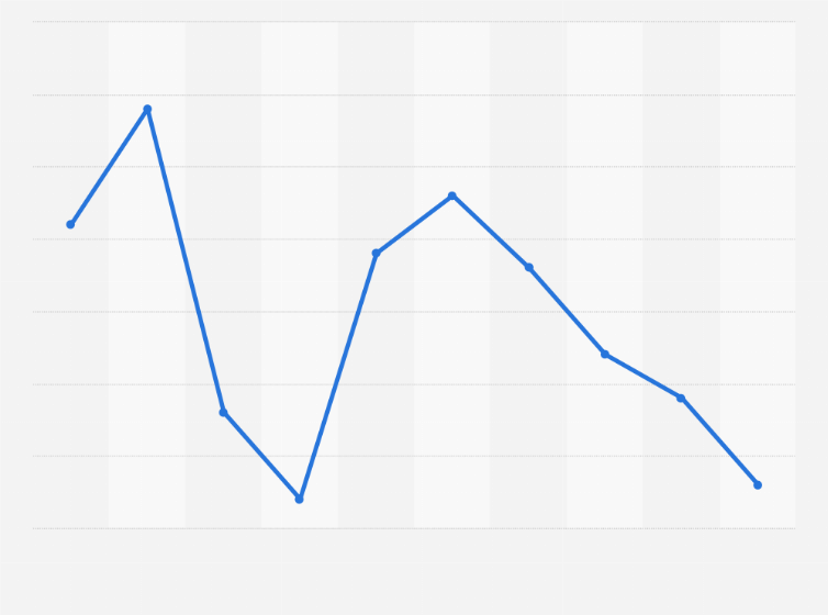 Polypropylene import price monthly U S  2017   Statista