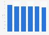 Pourcentage du secteur horeca de la vente de bière en Allemagne 2011-2016