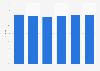 Pourcentage du secteur horeca de la vente de bière en Espagne 2011-2016