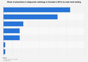 Share of Canadian physicians in diagnostic radiology 2017, by main work setting
