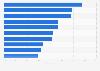 Gender distribution of TV directors in the U.S. 2017, by studio