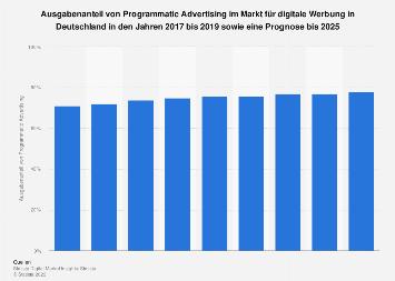 Prognose zum Umsatzanteil von Programmatic Advertising in Deutschland bis 2023