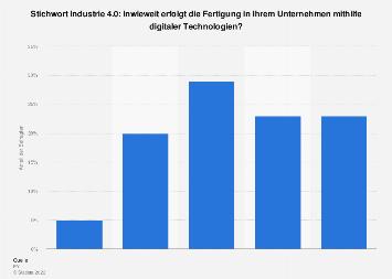 Industrie 4.0 - Umfrage zur Vernetzung der Produktion 2017