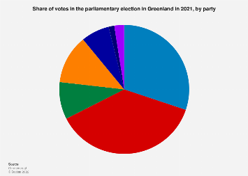 Share of votes in the Greenlandic parliamentary election 2018, by party