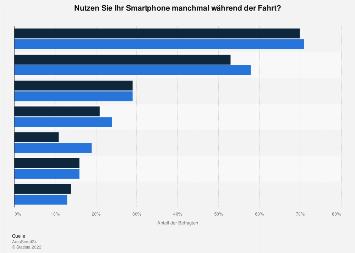 Umfrage zur Smartphone-Nutzung beim Autofahren in Österreich nach Geschlecht 2018