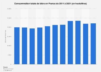 Consommation de bière en France 2011-2017