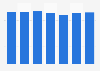 Consommation de bière aux Pays-Bas 2010-2016