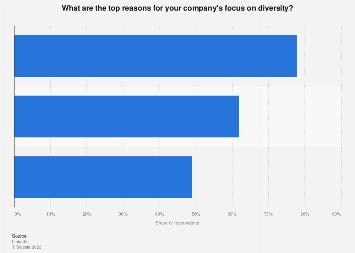 Top reasons companies focus on diversity worldwide 2017
