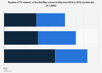 Italy: first may concert TV audience 2016-2018, by time slot
