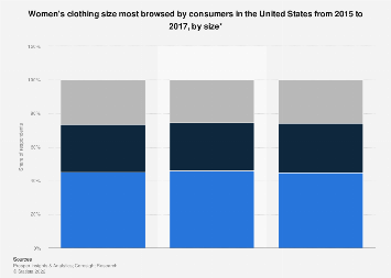 U.S. consumers' women's clothing size most searched for from 2015 to 2017, by size