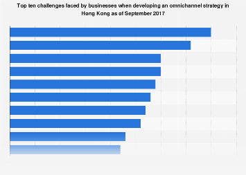 Challenges for businesses when developing an omnichannel strategy in Hong Kong 2017
