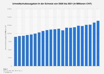 Umweltschutzausgaben in der Schweiz bis 2016