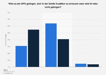 Umfrage zur Erneuerung der SPD in der Großen Koalition 2018