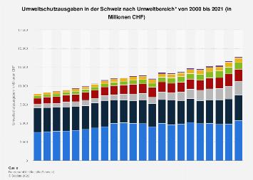 Umweltschutzausgaben in der Schweiz nach Umweltbereich bis 2016