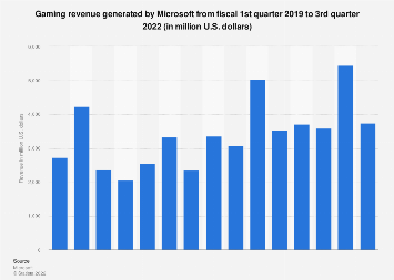 Microsoft's quarterly gaming revenue Q1 2017 - Q3 2018