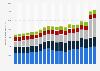 Umweltschutzausgaben in der Schweiz nach Komponenten bis 2017