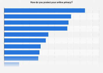 Measures taken to protect online privacy in the Netherlands 2017