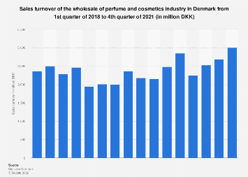 Sales turnover of perfume and cosmetics wholesale in Denmark 2015-2017