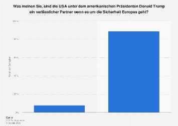 Umfrage zu Donald Trump als verlässlichem Partner für Europas Sicherheit 2019