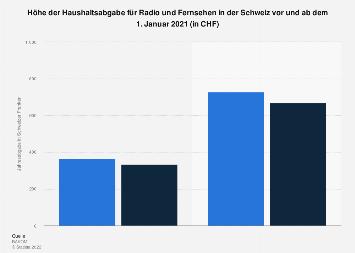 Höhe der Haushaltsabgabe für künftigen Radio- und Fernsehempfang Schweiz ab 2019