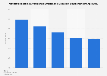 Meistverkaufte Smartphone-Modelle in Deutschland April 2019