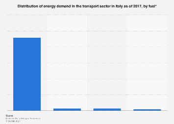 Italy: distribution of energy demand in the transport sector 2017, by fuel