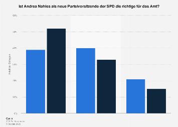 Bewertung von Andrea Nahles als neue Parteivorsitzende der SPD 2018