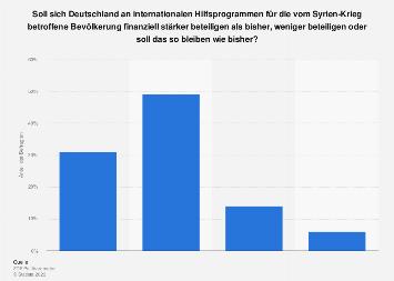 Umfrage zur Beteiligung Deutschlands an Hilfsprogrammen im Syrien-Krieg 2018