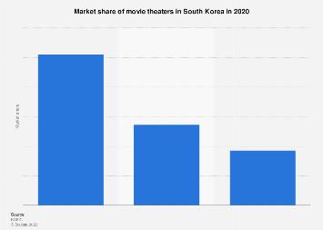 South Korea: cinema market share 2018   Statista