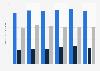 Voyages effectués par les Lituaniens à l'étranger en juillet selon la durée 2012-2017