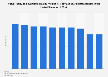 VR/AR devices user satisfaction levels U S  2018 | Statista