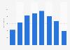 Nombre d'heures disponibles en TVR pour Canal+ sur Internet en France 2011-2018