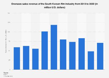 Film industry overseas sales revenue in South Korea 2013-2018