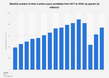 Monthly users of Uber's ride-sharing app worldwide 2016-2019