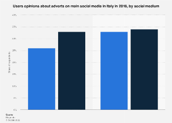 Italy: users opinion on social media adverts 2018, by social medium
