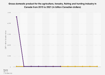 Canada's agriculture, forestry, fishing and hunting GDP 2012-2018