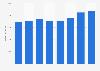 Bosch Gruppe - Umsatz im Bereich Consumer Goods bis 2018