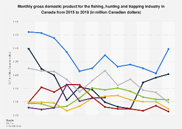 Canada's fishing, hunting and trapping GDP 2012-2018